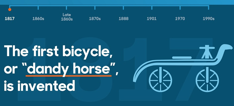 Eight key moments in the histroy of bicycles