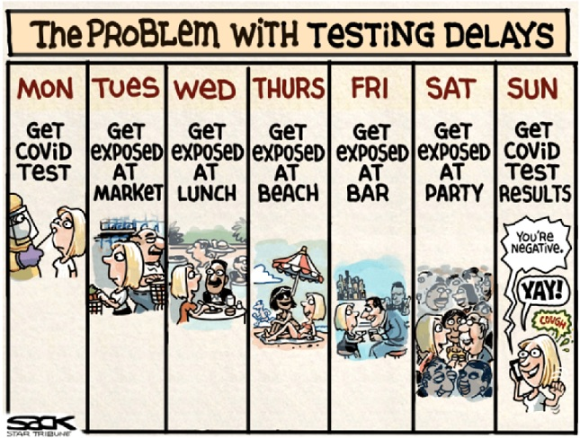 THE PROBLEM WITH TESTING DELAYS