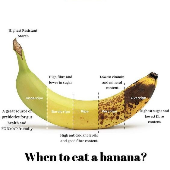 When to eat a banana?